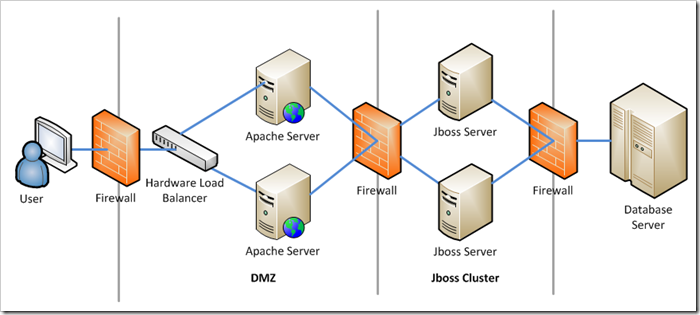 Apache - JBoss high availability configuration
