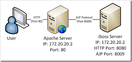Apache JBoss integration using AJP protocol