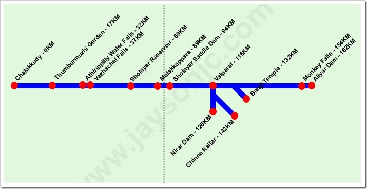 Chalakkudy Pollachi Tourist Map
