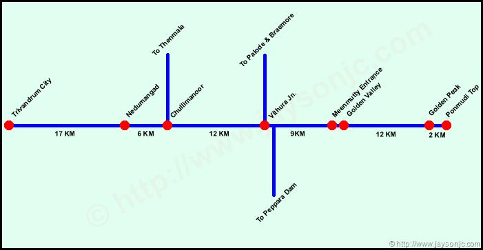 Ponmudi Itinerary Map